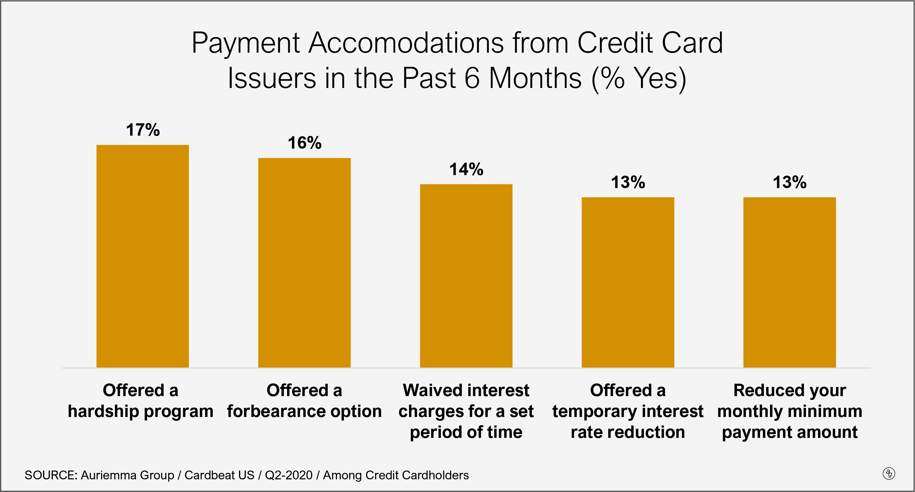 Cardholders Respond Positively to Payment Accommodation Offers